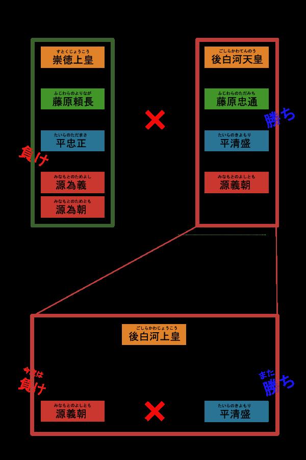 1156年保元の乱・1159年平治の乱の表(イラストフロー図)