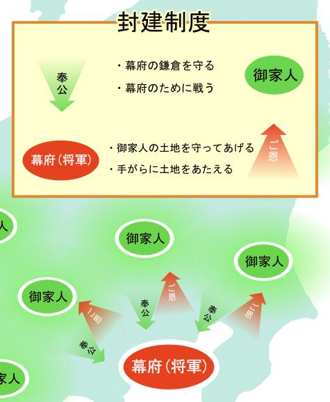 鎌倉幕府(ご恩と奉公の関係)イメージ図