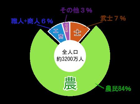 江戸時代(士農工商の割合グラフ)画像