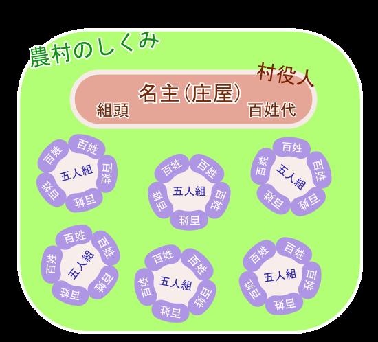 江戸時代の村(村役人・五人組の図)画像