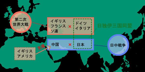 昭和の戦争(第二次世界大戦・日独伊三国同盟)画像
