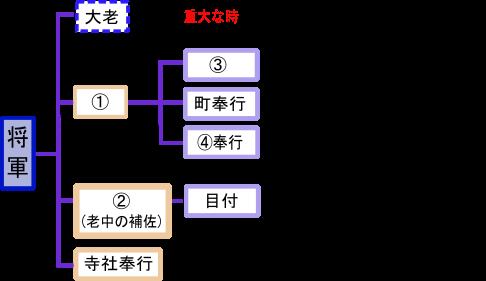 江戸の仕組みクイズ画像