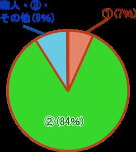 江戸時代の身分制度の人口割合クイズ画像