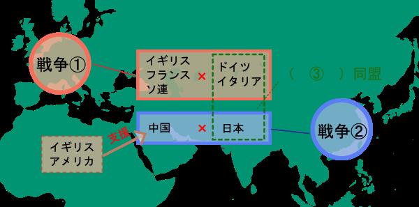 第二次世界大戦と太平洋戦争(三国同盟)クイズの図